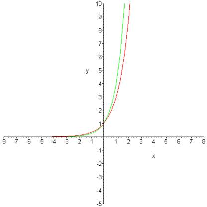 assignment 1 exponential growth